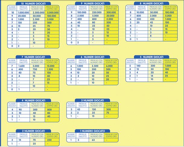 Tabella vincite del 10 e lotto ogni 5 minuti su giochi24 for Estrazione del 10 e lotto ogni 5 minuti
